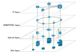 دانلود پاورپوینت با موضوع شبکه های Overlay و کاربردهای آنها